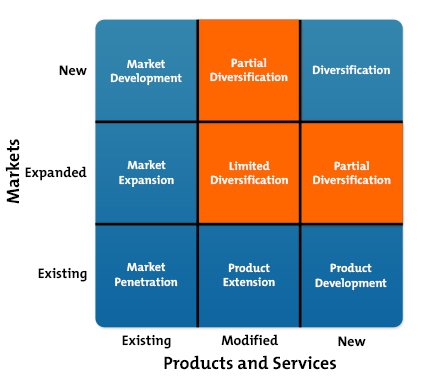 product differentiation versus product diversification Differentiation simply means using product features or functionality, innovation, brand image or customer service to make products and services more attractive to the potential consumer differentiation focus strategy is a hybrid of focus strategy and differentiation strategy.